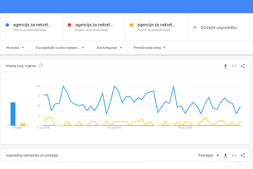 Google Trends - ključne riječi