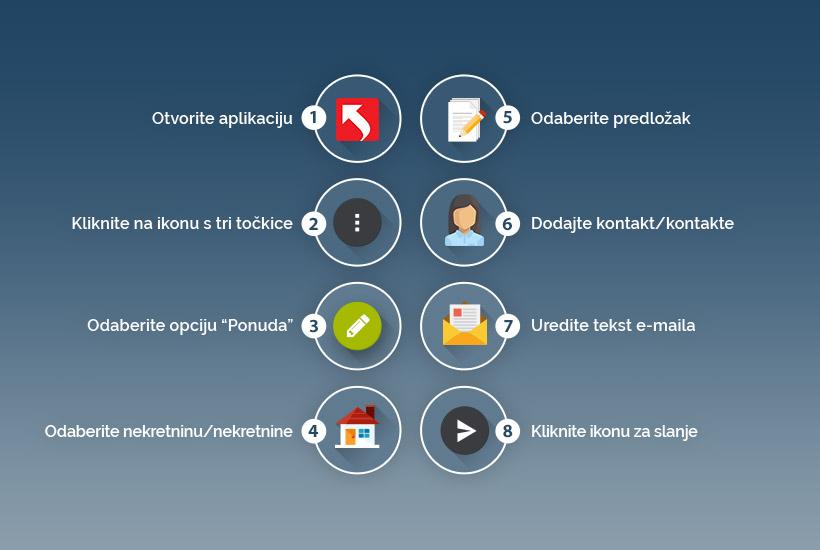 Mobilna aplikacija za agente za nekretnine, slanje ponude
